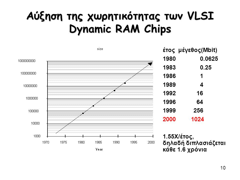 10 Αύξηση της χωρητικότητας των VLSI Dynamic RAM Chips έτος μέγεθος(Mbit) 19800.0625 19830.25 19861 19894 199216 199664 1999256 2000 1024 1.55X/έτος,