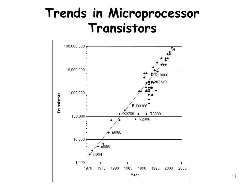 11 i4004 i80286 i80386 i8080 i8086 R3000 R2000 R10000 Pentium 1,000 10,000 100,000 1,000,000 10,000,000 100,000,000 19701975198019851990199520002005 Y