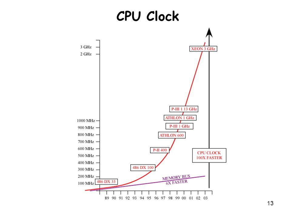 13 CPU Clock