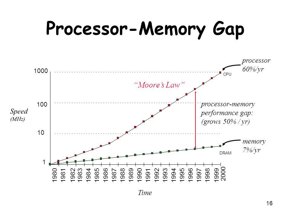 16 Processor-Memory Gap
