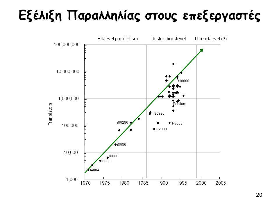 20 Eξέλιξη Παραλληλίας στους επεξεργαστές Transistors 1,000 10,000 100,000 1,000,000 10,000,000 100,000,000 19701975198019851990199520002005 Bit-level