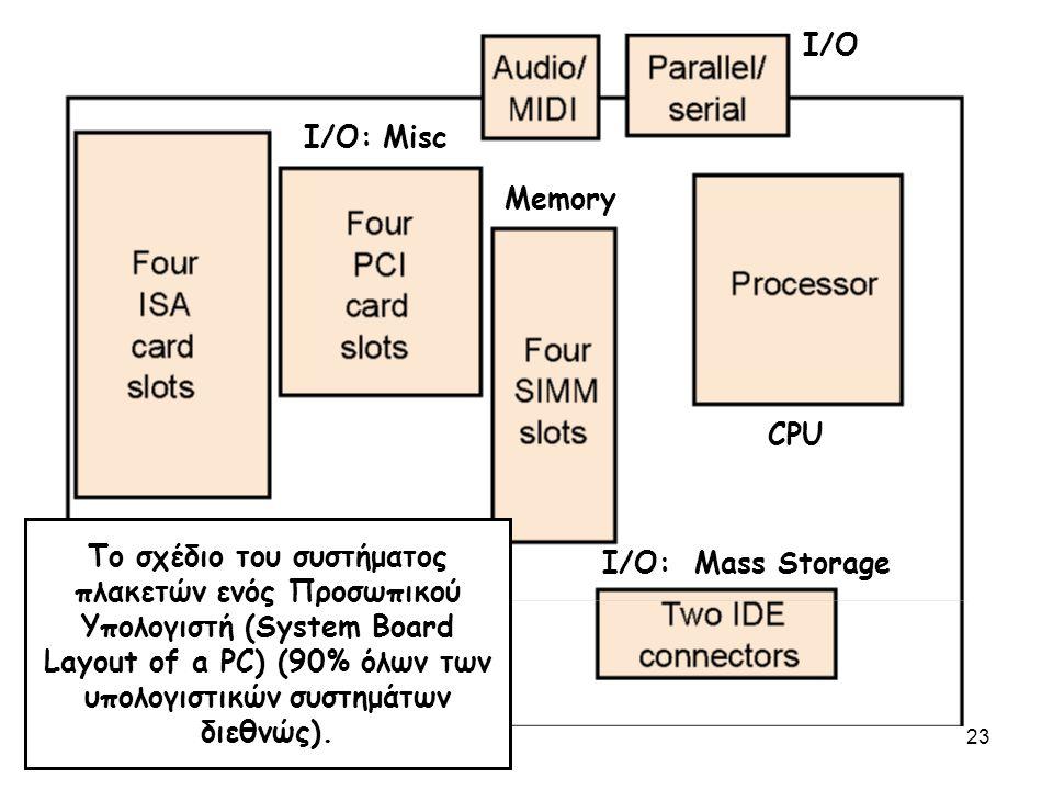 23 Το σχέδιο του συστήματος πλακετών ενός Προσωπικού Υπολογιστή (System Board Layout of a PC) (90% όλων των υπολογιστικών συστημάτων διεθνώς). CPU Mem