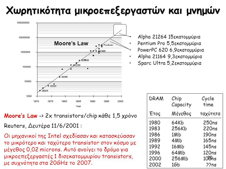 30 Moore's Law Χωρητικότητα μικροεπεξεργαστών και μνημών Alpha 21264 15εκατομμύρια Pentium Pro 5,5εκατομμύρια PowerPC 620 6,9εκατομμύρια Alpha 21164 9