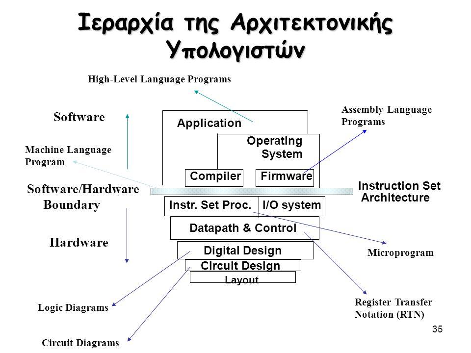 35 Ιεραρχία της Αρχιτεκτονικής Υπολογιστών I/O systemInstr. Set Proc. Compiler Operating System Application Digital Design Circuit Design Instruction