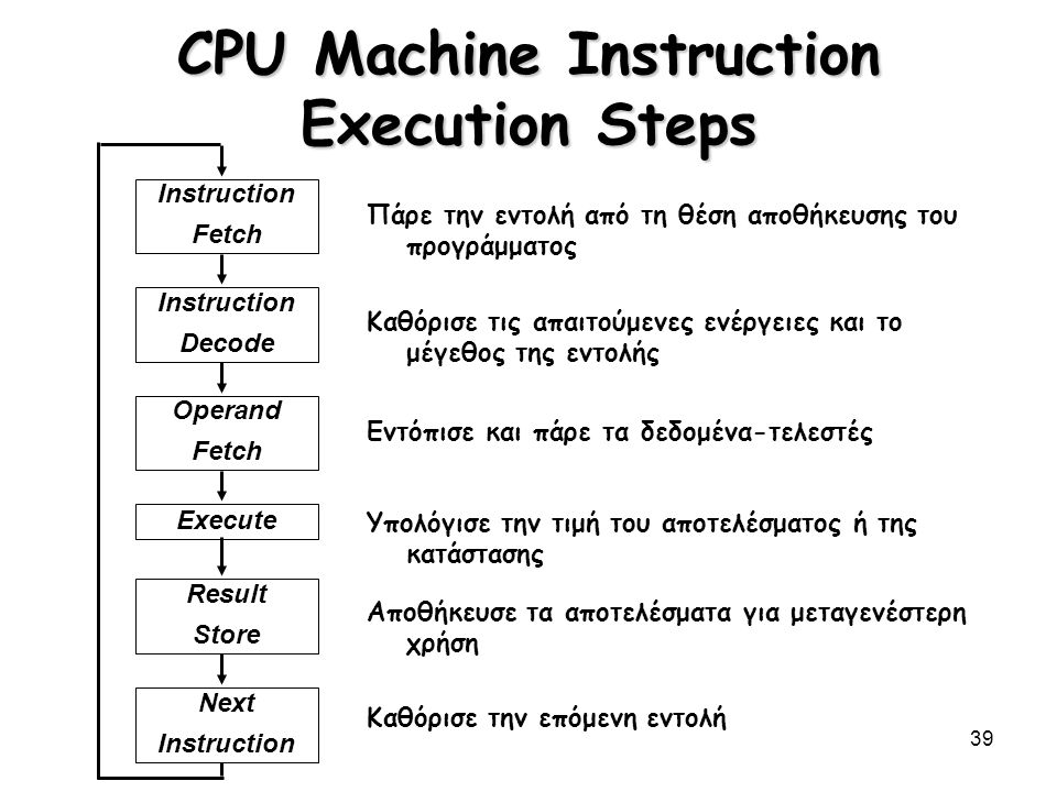 39 CPU Machine Instruction Execution Steps Instruction Fetch Instruction Decode Operand Fetch Execute Result Store Next Instruction Πάρε την εντολή απ