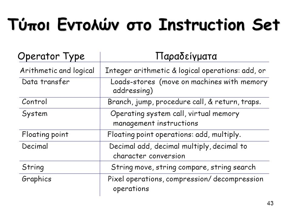 43 Τύποι Εντολών στο Instruction Set Operator Type Παραδείγματα Arithmetic and logical Integer arithmetic & logical operations: add, or Data transfer Loads-stores (move on machines with memory addressing) Control Branch, jump, procedure call, & return, traps.