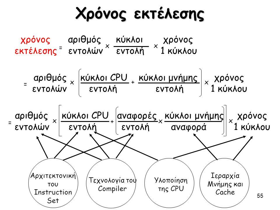 55 Χρόνος εκτέλεσης χρόνος αριθμόςκύκλοι χρόνος εκτέλεσης εντολώνεντολή 1 κύκλου αριθμός κύκλοι CPU κύκλοι μνήμης χρόνος εντολών εντολή εντολή 1 κύκλο