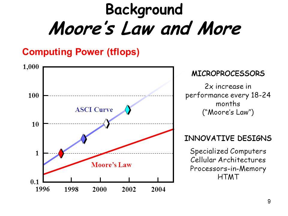 30 Moore's Law Χωρητικότητα μικροεπεξεργαστών και μνημών Alpha 21264 15εκατομμύρια Pentium Pro 5,5εκατομμύρια PowerPC 620 6,9εκατομμύρια Alpha 21164 9,3εκατομμύρια Sparc Ultra 5,2εκατομμύρια Moore's Law -> 2x transistors/chip κάθε 1,5 χρόνο Reuters, Δευτέρα 11/6/2001 : Οι μηχανικοί της Intel σχεδίασαν και κατασκεύασαν το μικρότερο και ταχύτερο transistor στον κόσμο με μέγεθος 0,02 microns.