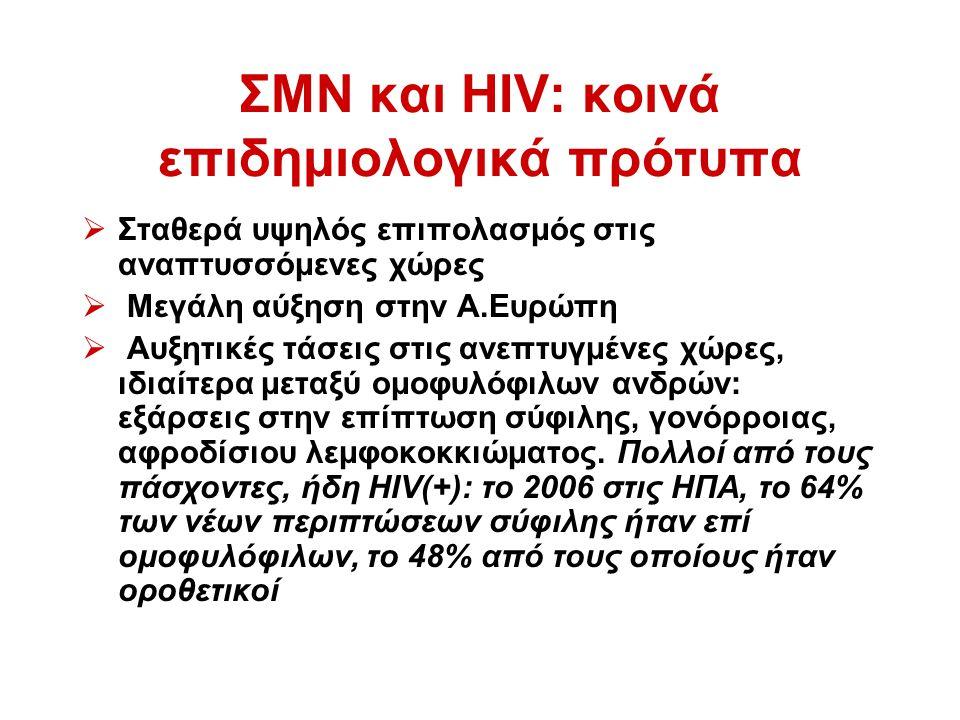ΣΜΝ και HIV: κοινά επιδημιολογικά πρότυπα  Σταθερά υψηλός επιπολασμός στις αναπτυσσόμενες χώρες  Μεγάλη αύξηση στην Α.Ευρώπη  Αυξητικές τάσεις στις