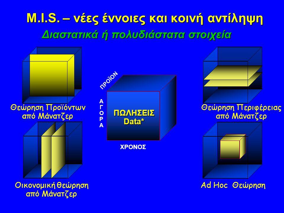 M.I.S. – νέες έννοιες και κοινή αντίληψη Θεώρηση Περιφέρειας από Μάνατζερ Οικονομική θεώρηση από Μάνατζερ Ad Hoc Θεώρηση PROD ΑΓΟΡΑΑΓΟΡΑ Θεώρηση Προϊό
