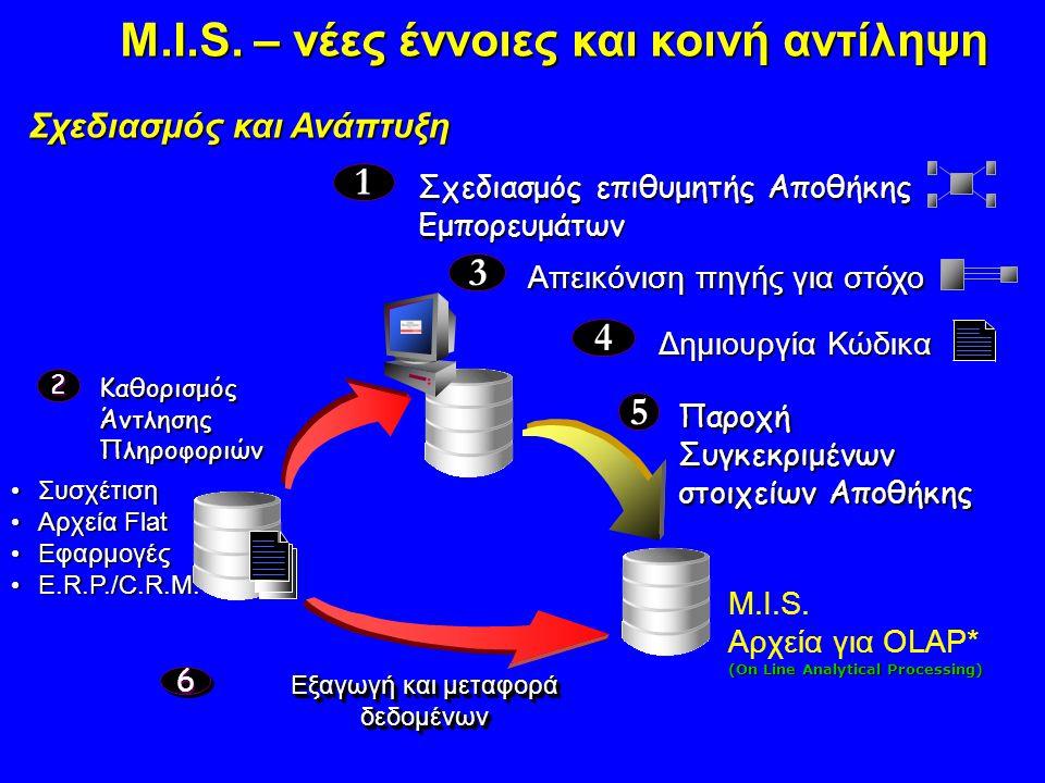 Σχεδιασμός και Ανάπτυξη Σχεδιασμός επιθυμητής Αποθήκης Εμπορευμάτων 1 2 Καθορισμός Άντλησης Πληροφοριών Συσχέτιση Συσχέτιση Αρχεία Flat Αρχεία Flat Εφ