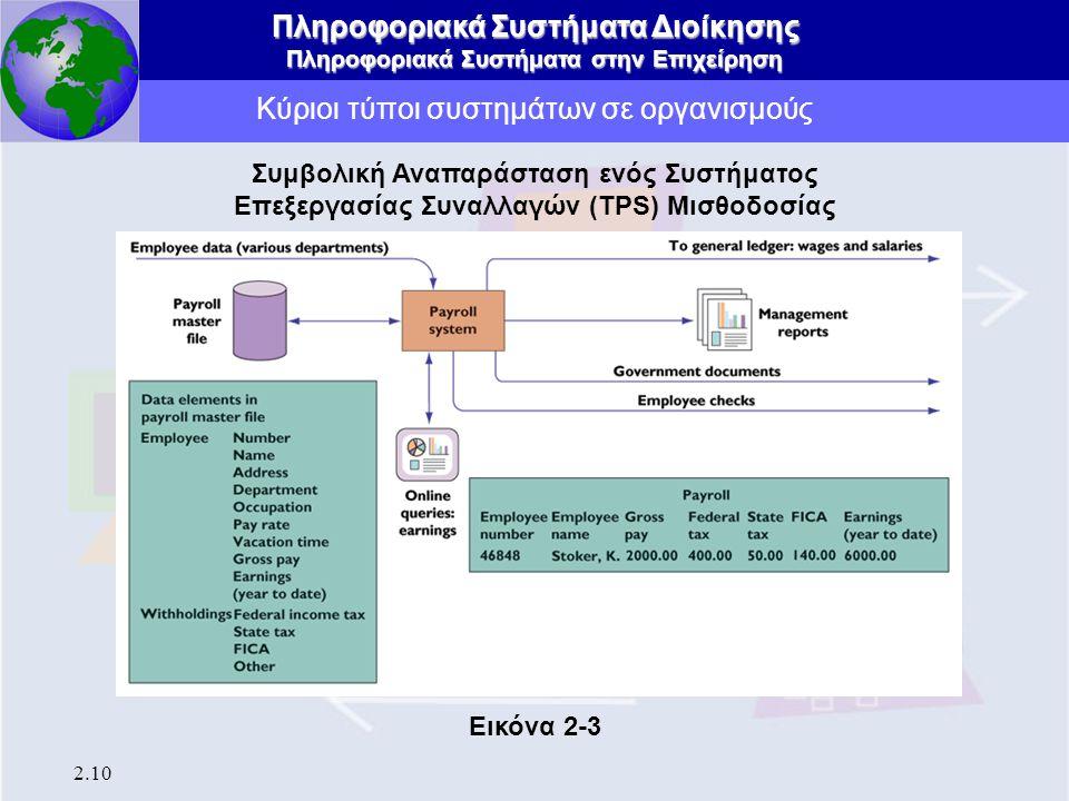 Πληροφοριακά Συστήματα Διοίκησης Πληροφοριακά Συστήματα στην Επιχείρηση 2.10 Κύριοι τύποι συστημάτων σε οργανισμούς Συμβολική Αναπαράσταση ενός Συστήμ