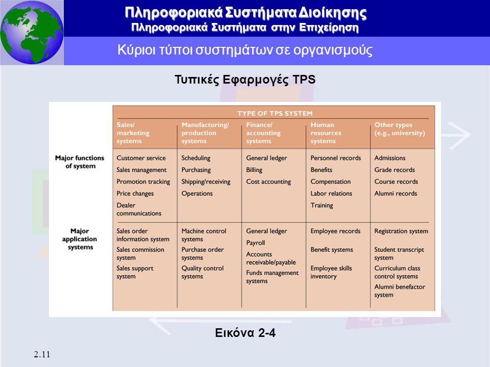 Πληροφοριακά Συστήματα Διοίκησης Πληροφοριακά Συστήματα στην Επιχείρηση 2.11 Κύριοι τύποι συστημάτων σε οργανισμούς Τυπικές Εφαρμογές TPS Εικόνα 2-4