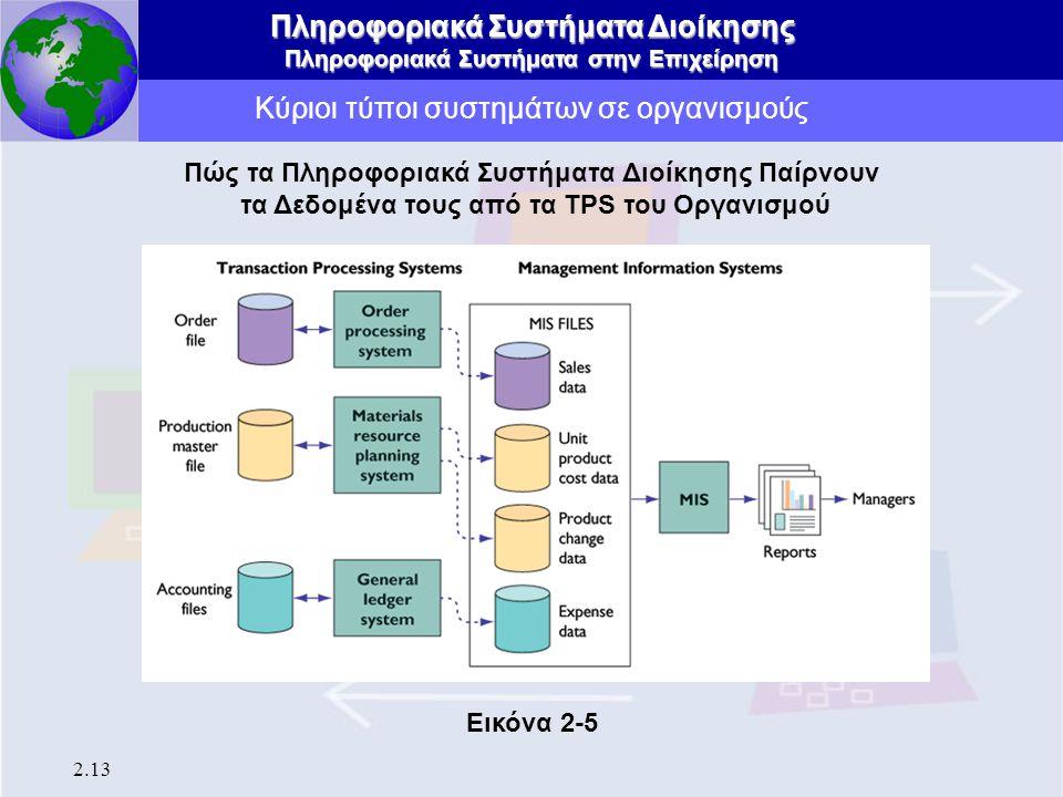 Πληροφοριακά Συστήματα Διοίκησης Πληροφοριακά Συστήματα στην Επιχείρηση 2.13 Κύριοι τύποι συστημάτων σε οργανισμούς Πώς τα Πληροφοριακά Συστήματα Διοί