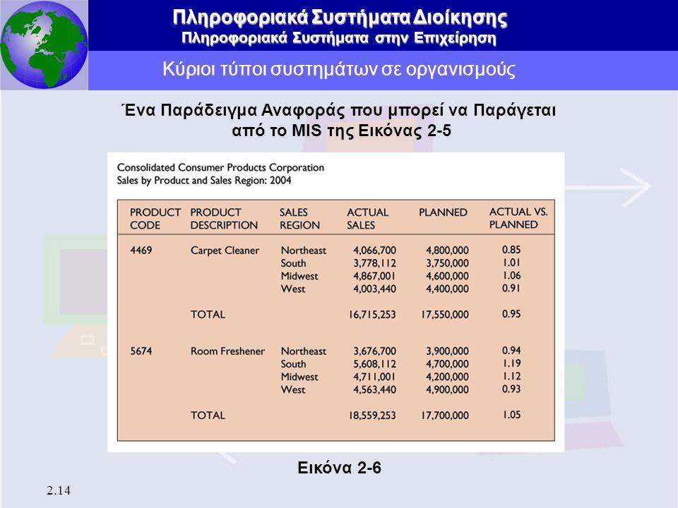 Πληροφοριακά Συστήματα Διοίκησης Πληροφοριακά Συστήματα στην Επιχείρηση 2.14 Κύριοι τύποι συστημάτων σε οργανισμούς Ένα Παράδειγμα Αναφοράς που μπορεί