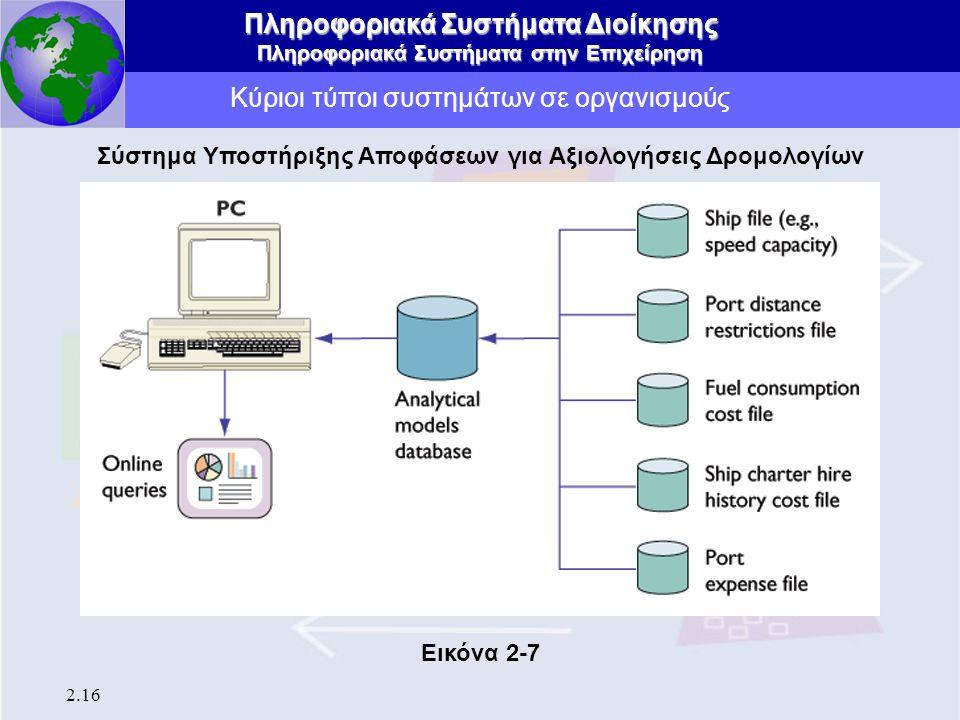 Πληροφοριακά Συστήματα Διοίκησης Πληροφοριακά Συστήματα στην Επιχείρηση 2.16 Κύριοι τύποι συστημάτων σε οργανισμούς Σύστημα Υποστήριξης Αποφάσεων για