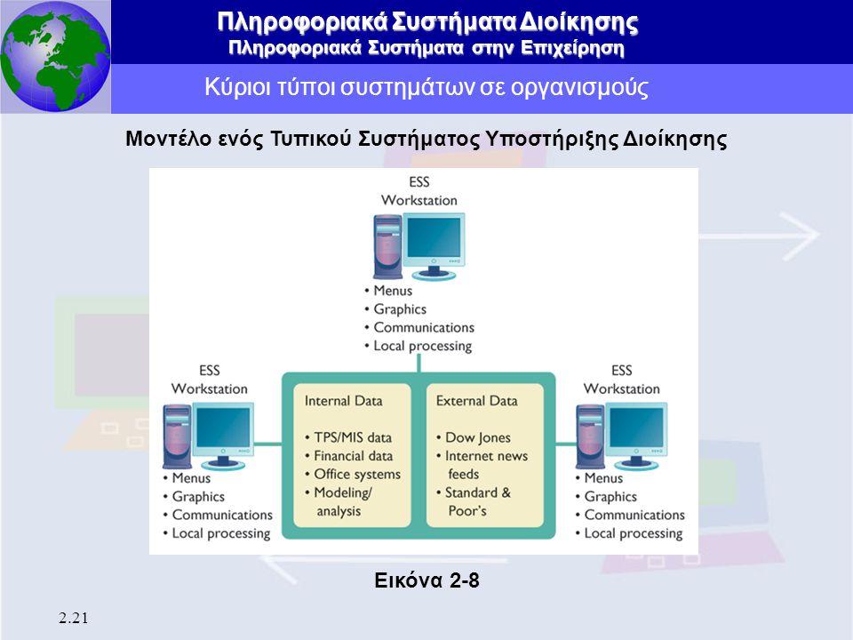 Πληροφοριακά Συστήματα Διοίκησης Πληροφοριακά Συστήματα στην Επιχείρηση 2.21 Κύριοι τύποι συστημάτων σε οργανισμούς Μοντέλο ενός Τυπικού Συστήματος Υπ