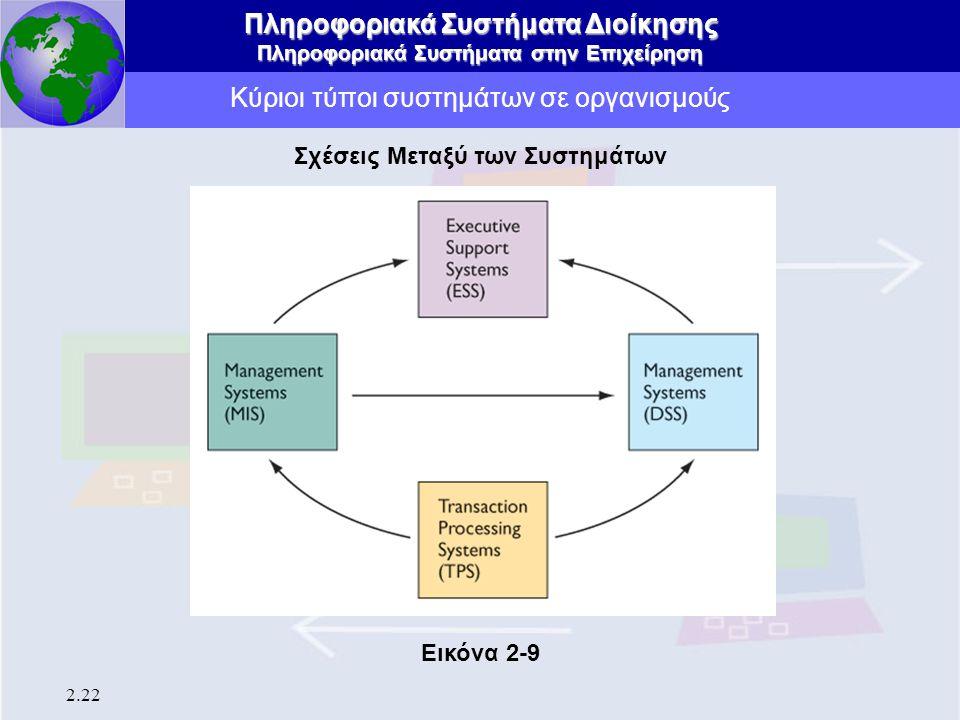 Πληροφοριακά Συστήματα Διοίκησης Πληροφοριακά Συστήματα στην Επιχείρηση 2.22 Κύριοι τύποι συστημάτων σε οργανισμούς Σχέσεις Μεταξύ των Συστημάτων Εικό