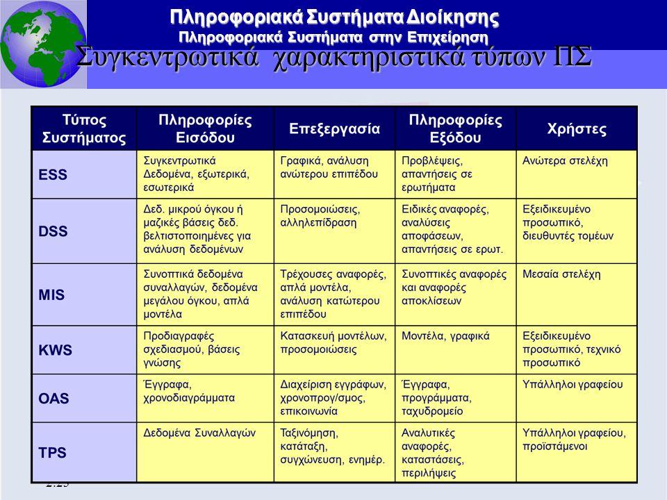 Πληροφοριακά Συστήματα Διοίκησης Πληροφοριακά Συστήματα στην Επιχείρηση 2.23 Συγκεντρωτικά χαρακτηριστικά τύπων ΠΣ