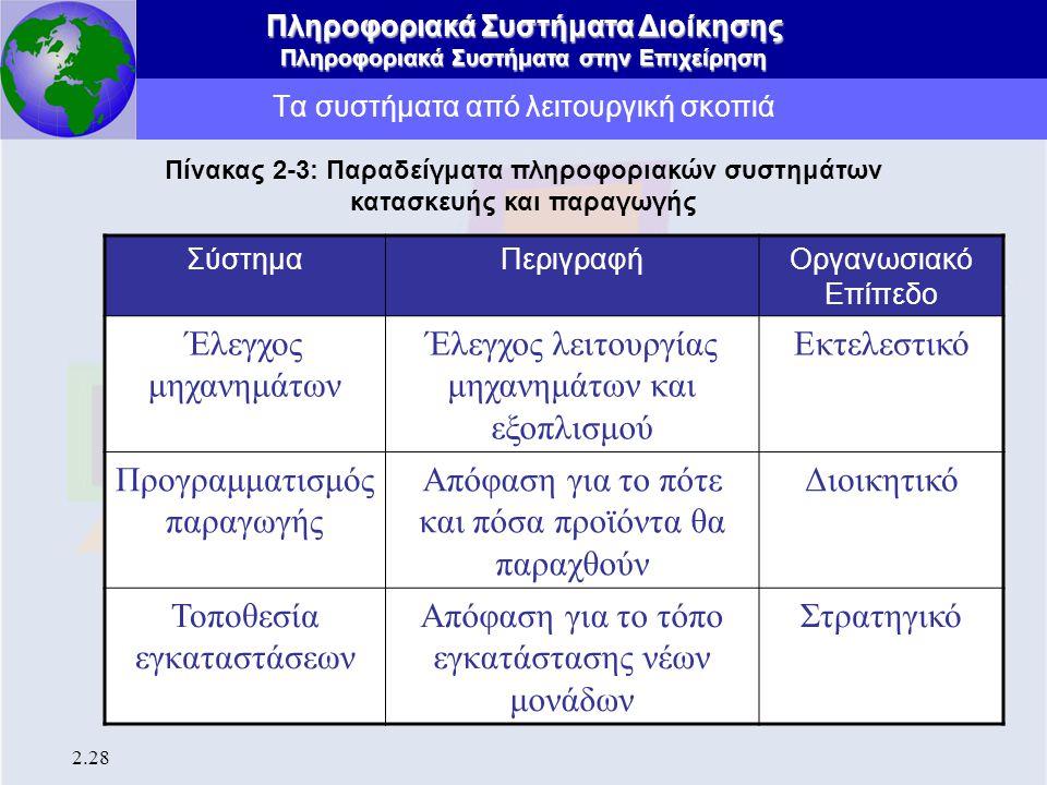 Πληροφοριακά Συστήματα Διοίκησης Πληροφοριακά Συστήματα στην Επιχείρηση 2.28 Τα συστήματα από λειτουργική σκοπιά Πίνακας 2-3: Παραδείγματα πληροφοριακ