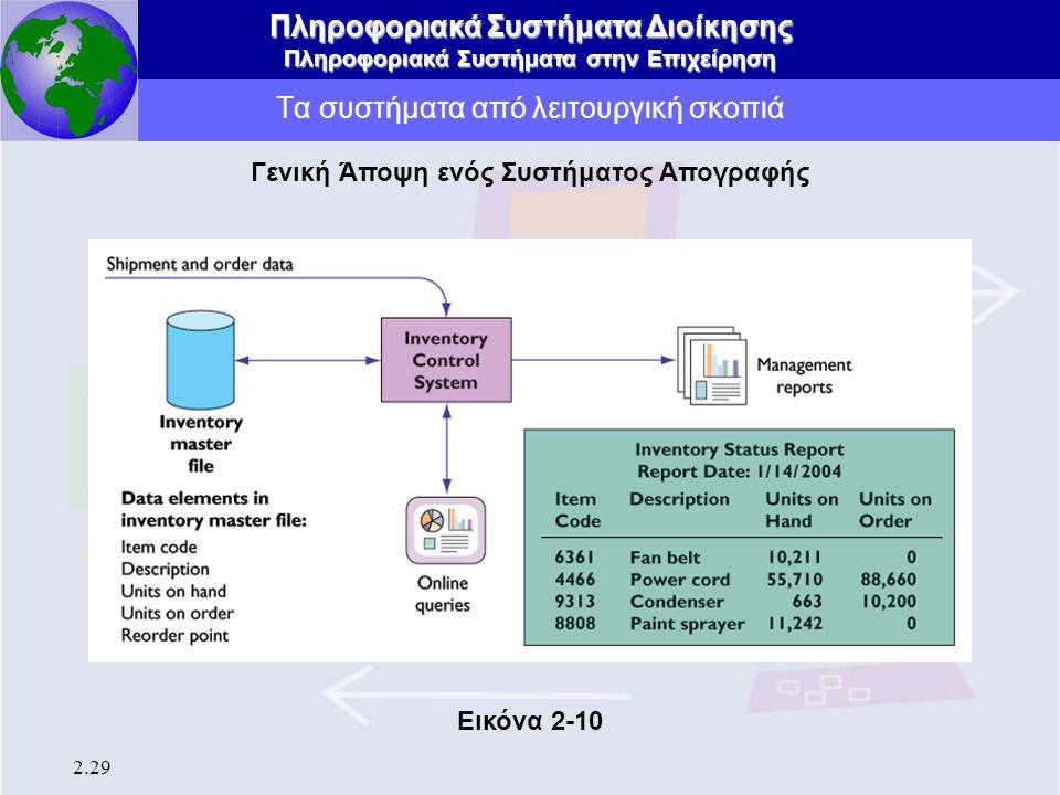 Πληροφοριακά Συστήματα Διοίκησης Πληροφοριακά Συστήματα στην Επιχείρηση 2.29 Τα συστήματα από λειτουργική σκοπιά Γενική Άποψη ενός Συστήματος Απογραφή