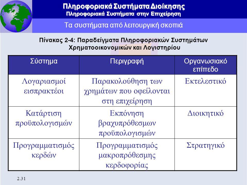 Πληροφοριακά Συστήματα Διοίκησης Πληροφοριακά Συστήματα στην Επιχείρηση 2.31 Τα συστήματα από λειτουργική σκοπιά Πίνακας 2-4: Παραδείγματα Πληροφοριακ