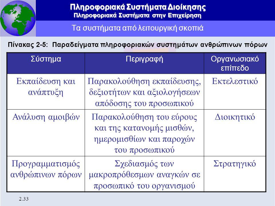 Πληροφοριακά Συστήματα Διοίκησης Πληροφοριακά Συστήματα στην Επιχείρηση 2.33 Τα συστήματα από λειτουργική σκοπιά Πίνακας 2-5: Παραδείγματα πληροφοριακ