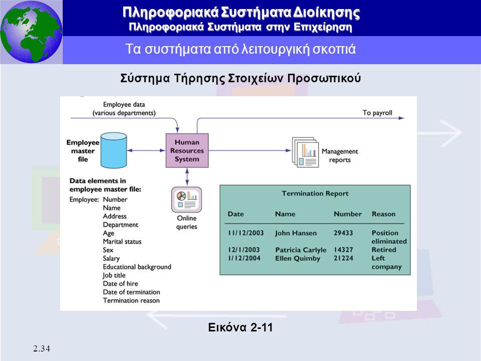 Πληροφοριακά Συστήματα Διοίκησης Πληροφοριακά Συστήματα στην Επιχείρηση 2.34 Τα συστήματα από λειτουργική σκοπιά Σύστημα Τήρησης Στοιχείων Προσωπικού