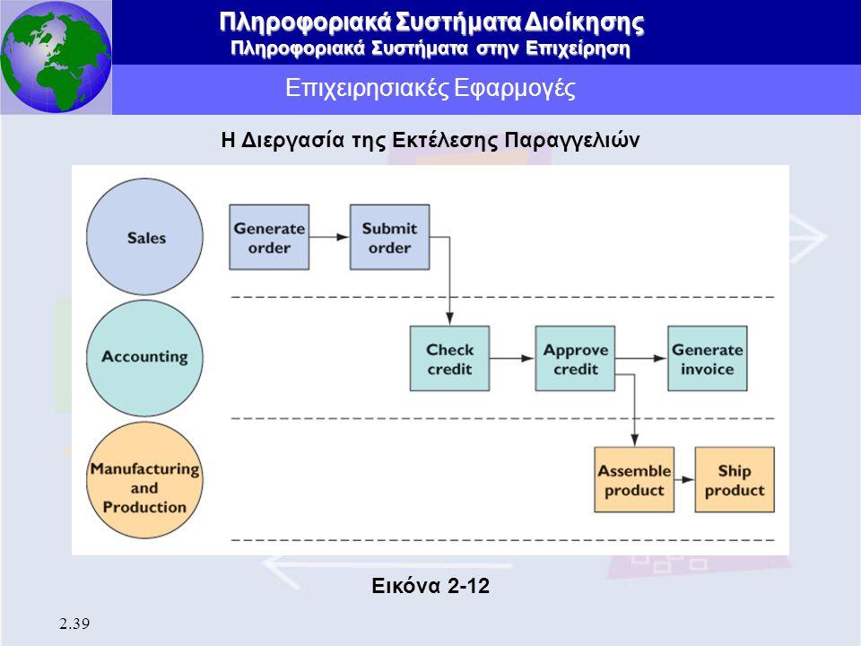 Πληροφοριακά Συστήματα Διοίκησης Πληροφοριακά Συστήματα στην Επιχείρηση 2.39 Επιχειρησιακές Εφαρμογές Η Διεργασία της Εκτέλεσης Παραγγελιών Εικόνα 2-1