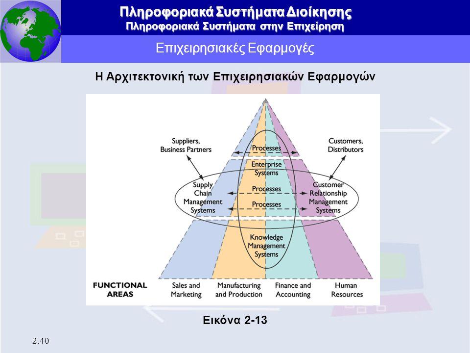 Πληροφοριακά Συστήματα Διοίκησης Πληροφοριακά Συστήματα στην Επιχείρηση 2.40 Επιχειρησιακές Εφαρμογές Η Αρχιτεκτονική των Επιχειρησιακών Εφαρμογών Εικ