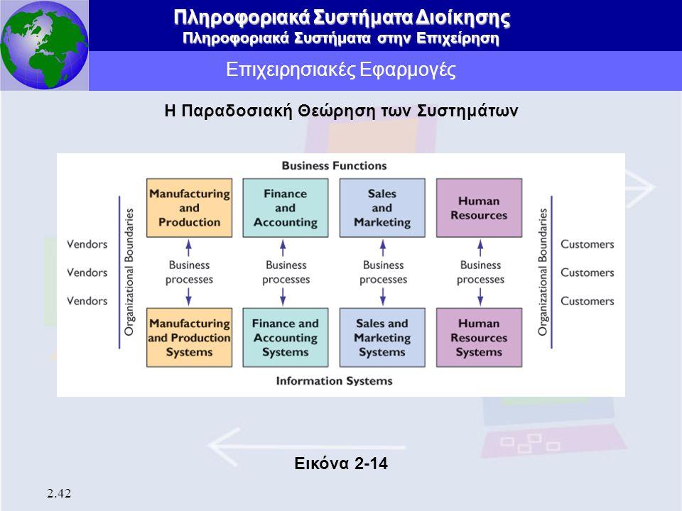 Πληροφοριακά Συστήματα Διοίκησης Πληροφοριακά Συστήματα στην Επιχείρηση 2.42 Επιχειρησιακές Εφαρμογές Η Παραδοσιακή Θεώρηση των Συστημάτων Εικόνα 2-14