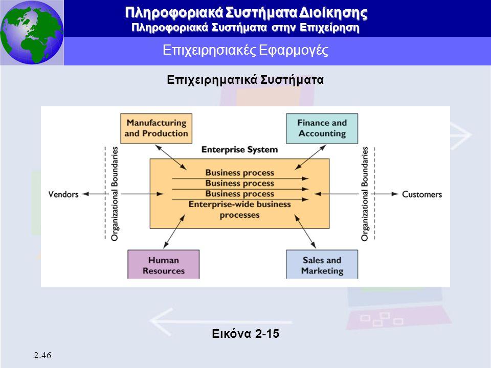 Πληροφοριακά Συστήματα Διοίκησης Πληροφοριακά Συστήματα στην Επιχείρηση 2.46 Επιχειρησιακές Εφαρμογές Επιχειρηματικά Συστήματα Εικόνα 2-15