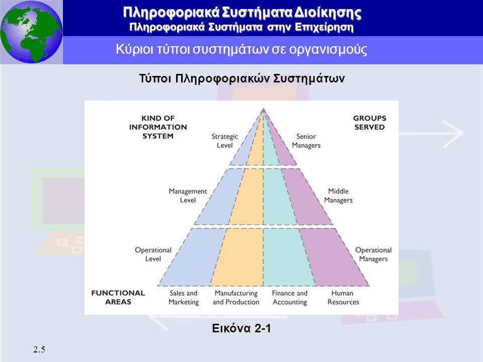 Πληροφοριακά Συστήματα Διοίκησης Πληροφοριακά Συστήματα στην Επιχείρηση 2.6 Κύριοι τύποι συστημάτων σε οργανισμούς Τρεις βασικές κατηγορίες Πληροφοριακών Συστημάτων 1.Συστήματα εκτελεστικού επιπέδου 2.Συστήματα διοικητικού επιπέδου 3.Συστήματα στρατηγικού επιπέδου Τα Διάφορα Είδη Συστημάτων
