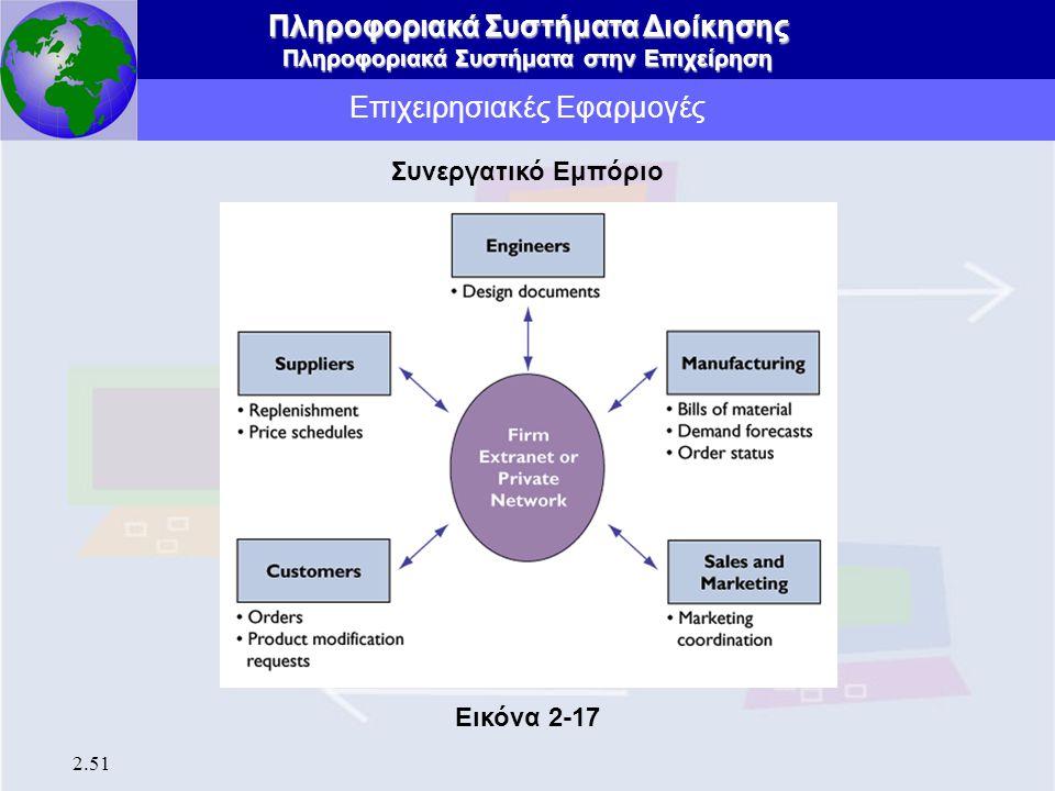 Πληροφοριακά Συστήματα Διοίκησης Πληροφοριακά Συστήματα στην Επιχείρηση 2.51 Επιχειρησιακές Εφαρμογές Συνεργατικό Εμπόριο Εικόνα 2-17