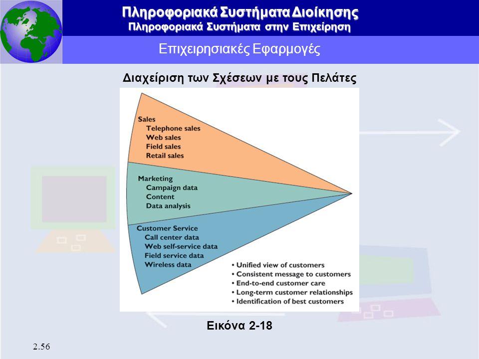 Πληροφοριακά Συστήματα Διοίκησης Πληροφοριακά Συστήματα στην Επιχείρηση 2.56 Επιχειρησιακές Εφαρμογές Διαχείριση των Σχέσεων με τους Πελάτες Εικόνα 2-