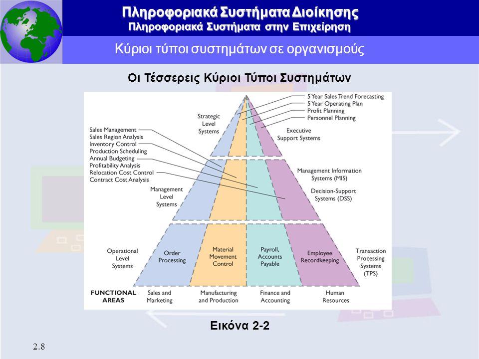 Πληροφοριακά Συστήματα Διοίκησης Πληροφοριακά Συστήματα στην Επιχείρηση 2.9 Κύριοι τύποι συστημάτων σε οργανισμούς Συστήματα Επεξεργασίας Συναλλαγών (Transaction Processing Systems - TPS) Βασικά επιχειρηματικά συστήματα που εξυπηρετούν στο εκτελεστικό επίπεδο του οργανισμού Είσοδος: Καθημερινές συναλλαγές και γεγονότα Επεξεργασία: Ταξινόμηση, καταλογράφηση, συγχώνευση, ενημέρωση Έξοδος: Αναλυτικές αναφορές, λίστες, περιλήψεις Χρήστες: Υπαλληλικό προσωπικό, επιβλέποντες Οι Τέσσερεις Κύριοι Τύποι Συστημάτων