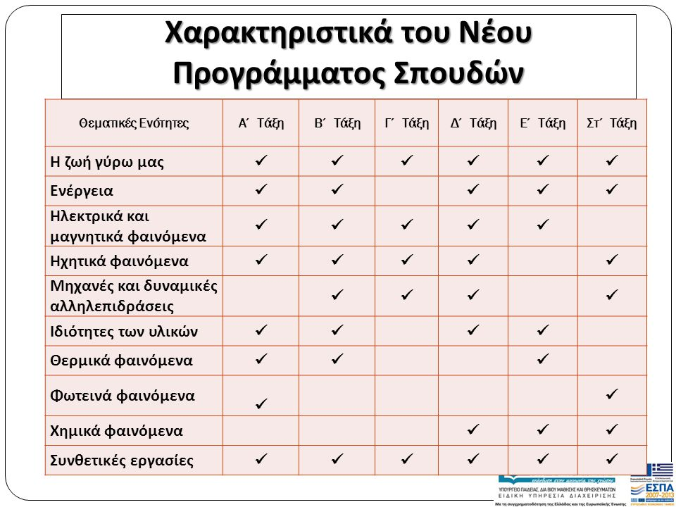 Το σκεπτικο Επεκτατικός κύκλος (expansive cycle) Engestrom, 1999 Α΄ & Β΄ ΤΑΞΕΙΣ Ζώα, Φυτά Υλικά, Φως, Θερμότητα, Μηχανές, Μαγνήτες, Ήχος, Νερό ΟΙ ΦΥΣΙΚΕΣ ΕΠΙΣΤΗΜΕΣ ΔΗΜΟΤΙΚΟΥ ΩΣ ΔΡΑΣΤΗΡΙΟΤΗΤΑ Γ΄ & Δ΄ ΤΑΞΕΙΣ Ζώα, Φυτά, άνθρωπος, Περιβάλλον, Οικοσυστήματα Απλές Μηχανές, Μαγνήτες, Ήχος, Μίγματα, Ηλεκτρισμός Ε΄ ΤΑΞΗ Ύλη, Θερμότητα, Τεχνολογικές εφαρμογές της ενέργειας, Ηλεκτρομαγνητισμός ΣΤ΄ ΤΑΞΗ Ανθρώπινος οργανισμός, Ήχος, Φως Δυνάμεις, Ενεργειακές μεταβολές