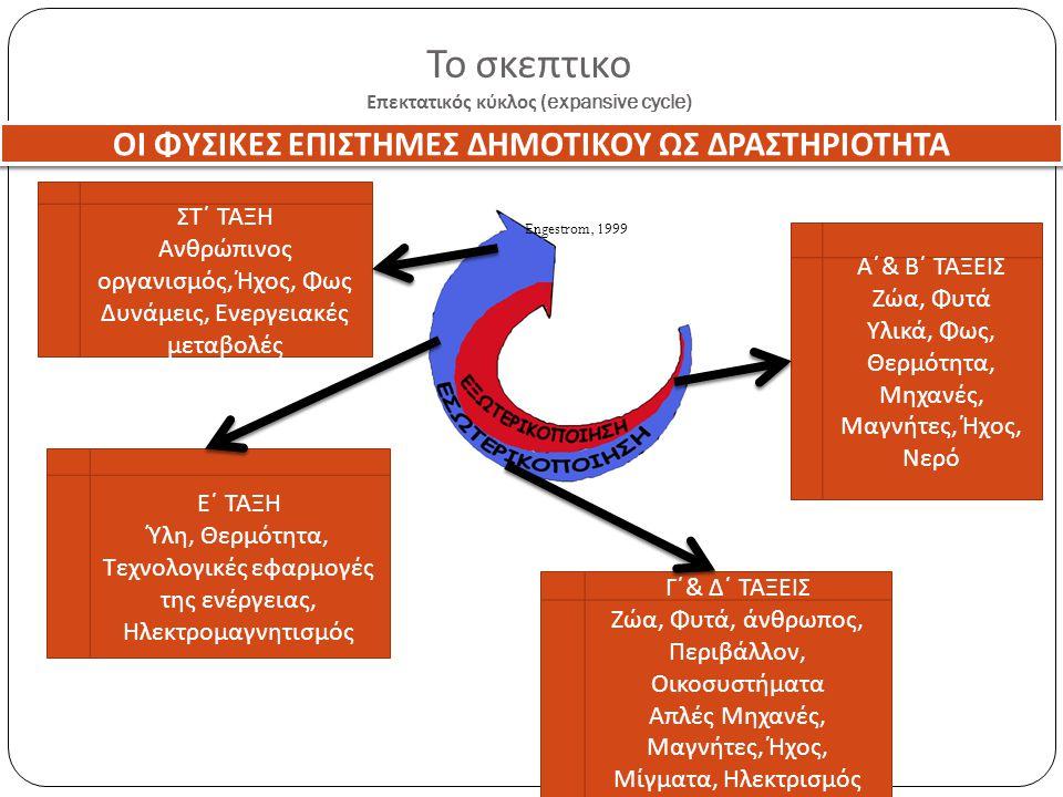 Το σκεπτικο Επεκτατικός κύκλος (expansive cycle) Engestrom, 1999 Α΄ & Β΄ ΤΑΞΕΙΣ Ζώα, Φυτά Υλικά, Φως, Θερμότητα, Μηχανές, Μαγνήτες, Ήχος, Νερό ΟΙ ΦΥΣΙ