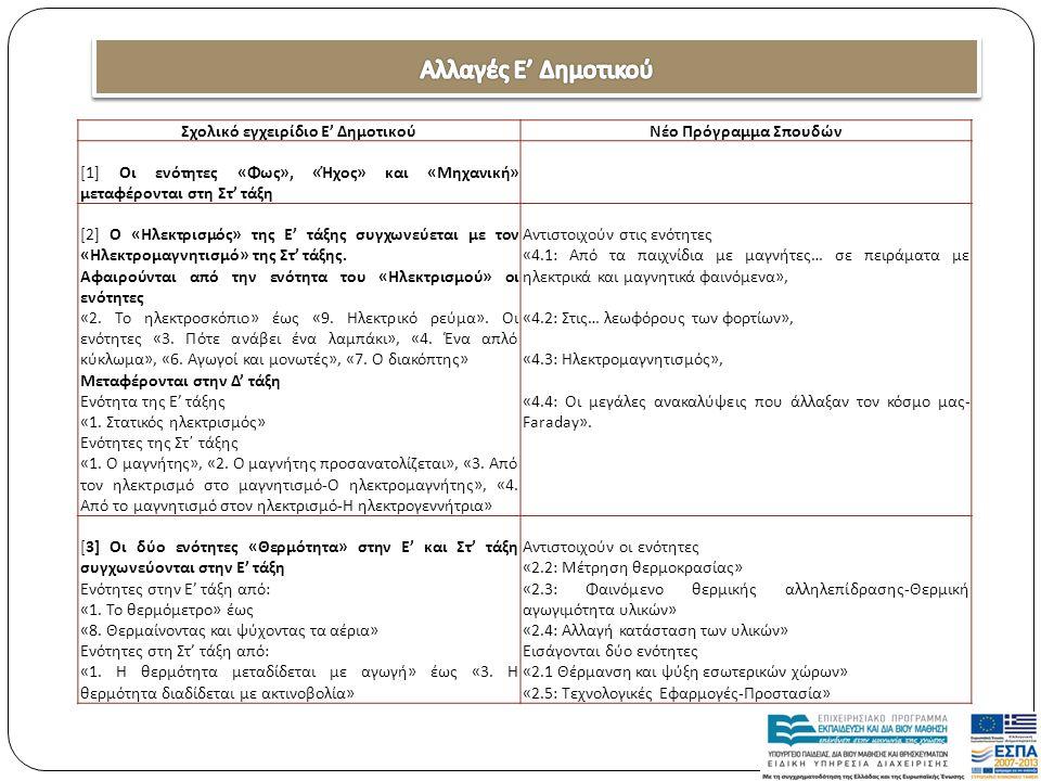 Σχολικό εγχειρίδιο Ε' ΔημοτικούΝέο Πρόγραμμα Σπουδών [1] Οι ενότητες «Φως», «Ήχος» και «Μηχανική» μεταφέρονται στη Στ' τάξη [2] Ο «Ηλεκτρισμός» της Ε'
