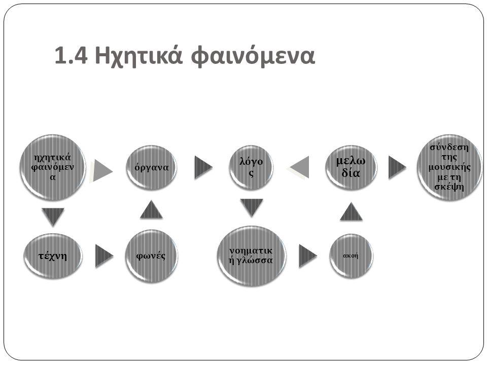 1.4 Ηχητικά φαινόμενα ηχητικά φαινόμεν α τέχνη φωνές όργανα λόγο ς νοηματικ ή γλώσσα ακοή μελω δία σύνδεση της μουσικής με τη σκέψη
