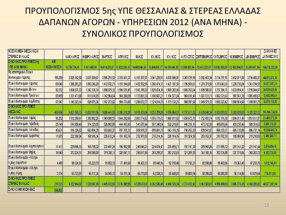 ΠΡΟΥΠΟΛΟΓΙΣΜΟΣ 5ης ΥΠΕ ΘΕΣΣΑΛΙΑΣ & ΣΤΕΡΕΑΣ ΕΛΛΑΔΑΣ ΔΑΠΑΝΩΝ ΑΓΟΡΩΝ - ΥΠΗΡΕΣΙΩΝ 2012 (ΑΝΑ ΜΗΝΑ) - ΣΥΝΟΛΙΚΟΣ ΠΡΟΥΠΟΛΟΓΙΣΜΟΣ 13