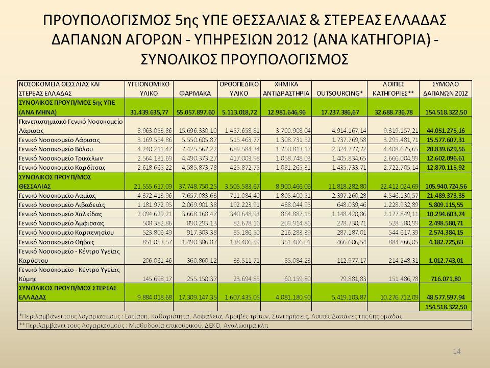 ΠΡΟΥΠΟΛΟΓΙΣΜΟΣ 5ης ΥΠΕ ΘΕΣΣΑΛΙΑΣ & ΣΤΕΡΕΑΣ ΕΛΛΑΔΑΣ ΔΑΠΑΝΩΝ ΑΓΟΡΩΝ - ΥΠΗΡΕΣΙΩΝ 2012 (ΑΝΑ KATHΓΟΡΙΑ) - ΣΥΝΟΛΙΚΟΣ ΠΡΟΥΠΟΛΟΓΙΣΜΟΣ 14