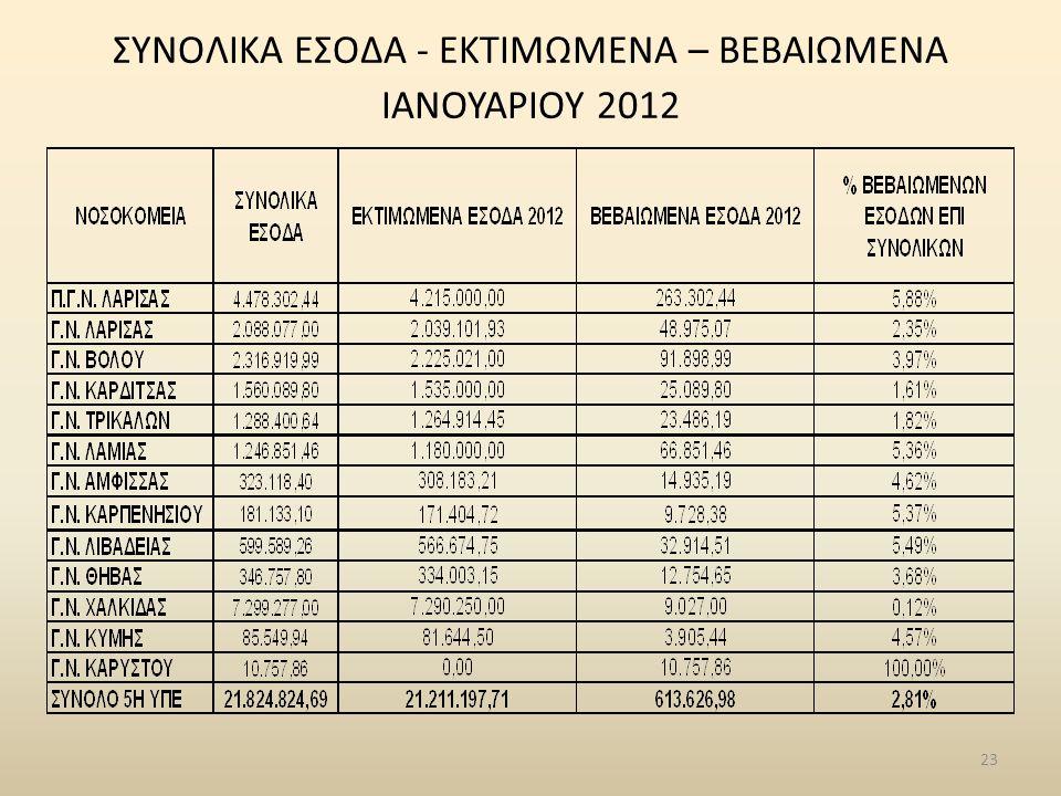 23 ΣΥΝΟΛΙΚΑ ΕΣΟΔΑ - ΕΚΤΙΜΩΜΕΝΑ – ΒΕΒΑΙΩΜΕΝΑ ΙΑΝΟΥΑΡΙΟΥ 2012