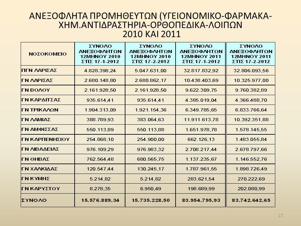 ΑΝΕΞΟΦΛΗΤΑ ΠΡΟΜΗΘΕΥΤΩΝ (ΥΓΕΙΟΝΟΜΙΚΟ-ΦΑΡΜΑΚΑ- ΧΗΜ.ΑΝΤΙΔΡΑΣΤΗΡΙΑ-ΟΡΘΟΠΕΔΙΚΑ-ΛΟΙΠΩΝ 2010 ΚΑΙ 2011 27