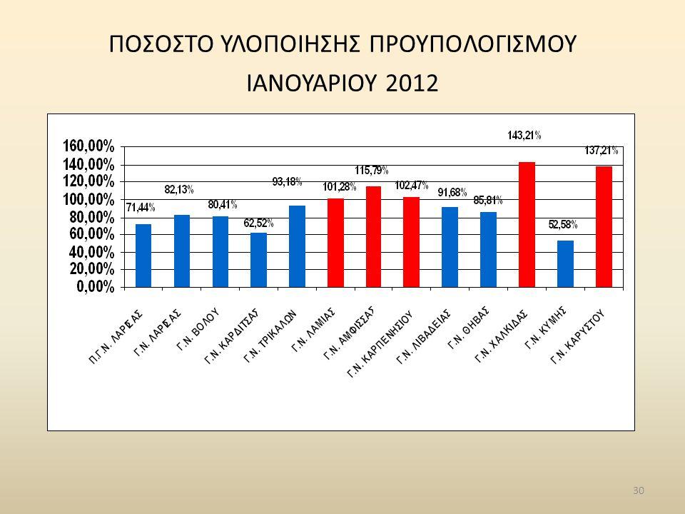 30 ΠΟΣΟΣΤΟ ΥΛΟΠΟΙΗΣΗΣ ΠΡΟΥΠΟΛΟΓΙΣΜΟΥ ΙΑΝΟΥΑΡΙΟΥ 2012