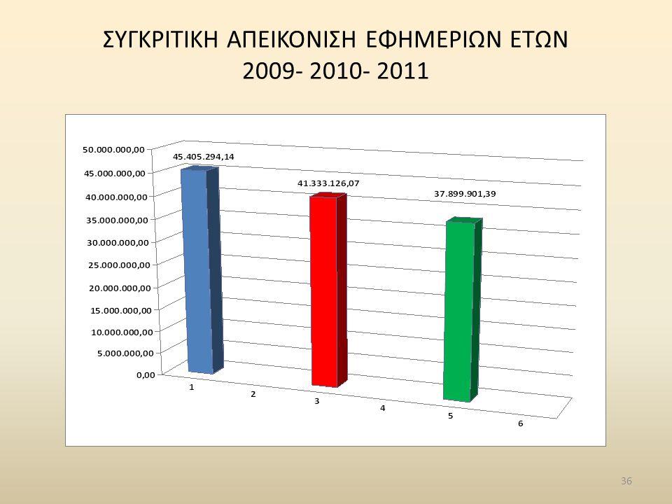 ΣΥΓΚΡΙΤΙΚΗ ΑΠΕΙΚΟΝΙΣΗ ΕΦΗΜΕΡΙΩΝ ΕΤΩΝ 2009- 2010- 2011 36