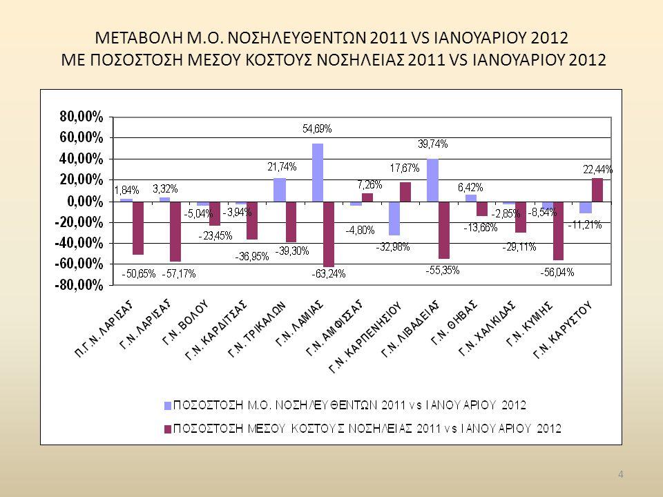 4 ΜΕΤΑΒΟΛΗ Μ.Ο. ΝΟΣΗΛΕYΘΕΝΤΩΝ 2011 VS ΙΑΝΟΥΑΡΙΟΥ 2012 ME ΠΟΣΟΣΤΟΣΗ ΜΕΣΟΥ ΚΟΣΤΟΥΣ ΝΟΣΗΛΕΙΑΣ 2011 VS ΙΑΝΟΥΑΡΙΟΥ 2012