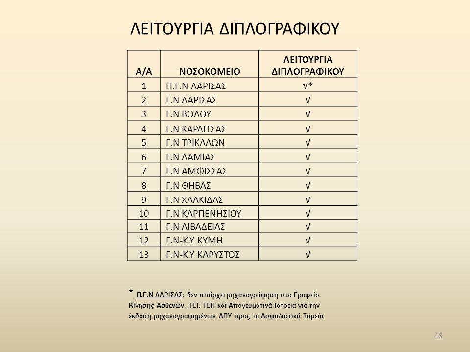 ΛΕΙΤΟΥΡΓΙΑ ΔΙΠΛΟΓΡΑΦΙΚΟΥ 46 Α/ΑΝΟΣΟΚΟΜΕΙΟ ΛΕΙΤΟΥΡΓΙΑ ΔΙΠΛΟΓΡΑΦΙΚΟΥ 1 Π.Γ.Ν ΛΑΡΙΣΑΣ√*√* 2 Γ.Ν ΛΑΡΙΣΑΣ√ 3 Γ.Ν ΒΟΛΟΥ√ 4 Γ.Ν ΚΑΡΔΙΤΣΑΣ√ 5 Γ.Ν ΤΡΙΚΑΛΩΝ√ 6