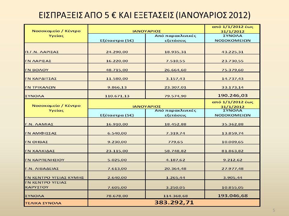 5 ΕΙΣΠΡΑΞΕΙΣ ΑΠΟ 5 € ΚΑΙ ΕΞΕΤΑΣΕΙΣ (ΙΑΝΟΥΑΡΙΟΣ 2012)