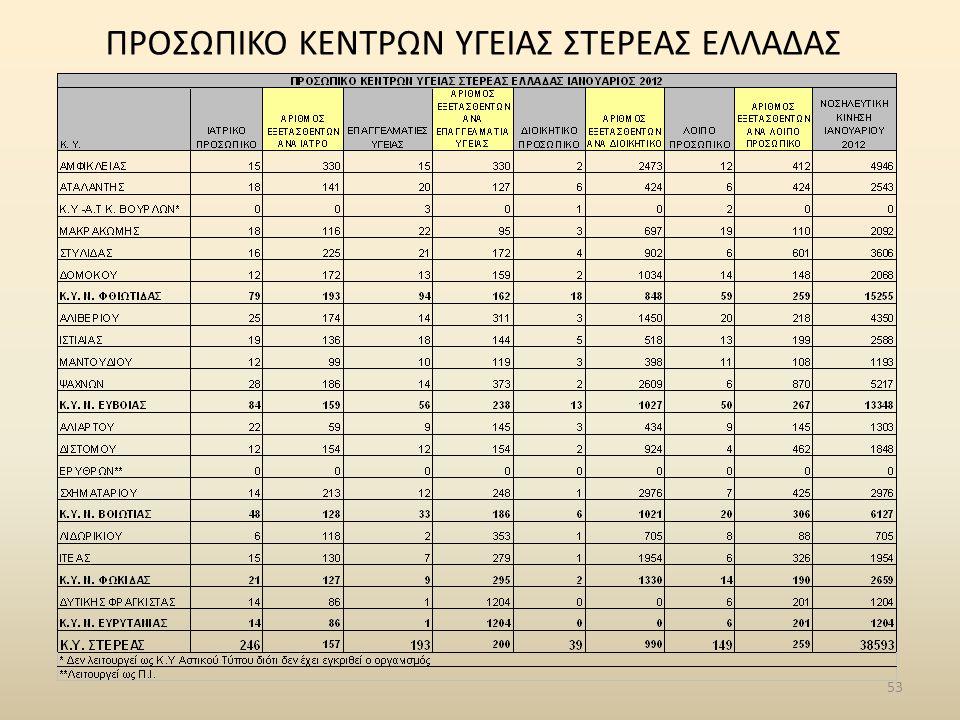 53 ΠΡΟΣΩΠΙΚΟ ΚΕΝΤΡΩΝ ΥΓΕΙΑΣ ΣΤΕΡΕΑΣ ΕΛΛΑΔΑΣ